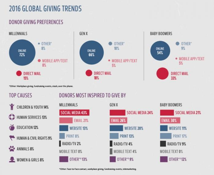 Global Giving Trends